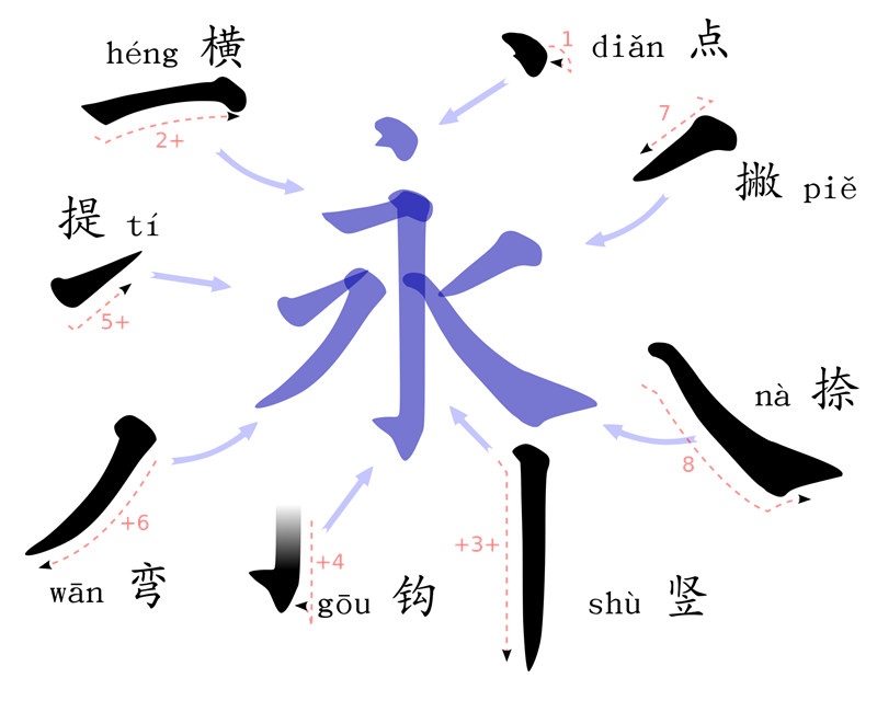 yong chinese calligraphy